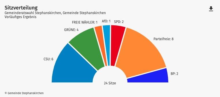 Ergebnisse Kommunalwahl 2021 Bayern